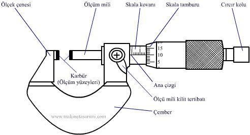 [Resim: mikrometre1.jpg]